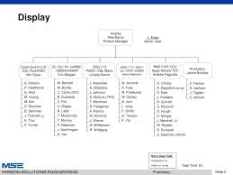 Csl Organisation Chart Ppt Mission Solutions Engineering Llc Organizational