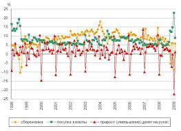 Реферат Доходы населения уровень динамика регулирование Некоторые статьи использования денежных доходов населения России по месяцам 1970 2009 годы % от общей суммы денежных доходов