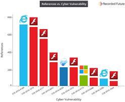 Vulnerability Chart Flash Tops The Exploit Kits Chart In 2016 Again Ghacks