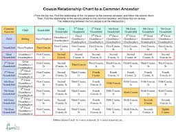 Cousin Relationship Chart Cousin Relationship Chart To A Common Ancestor Example