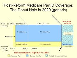 On The Medicare Part D Donut Hole Ppt Download