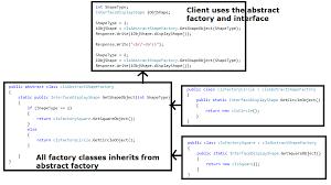 Factory Design Pattern C Magnificent Beginning Net Net Tips C Tips MVC C Net Programming