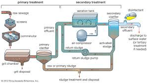 Wastewater Treatment Primary Treatment Britannica