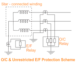 backup protection of transformer over current and earth fault relays of other circuit to avoid indiscriminate tripping unrestricted earth fault protection using neutral ct