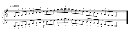 Piano Scale Finger Chart Two Octave How Often Or How Long Do You Practice Scales