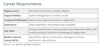 Sports Management Careers Online Sports Management Masters Masters In Sports Management