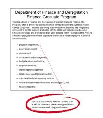 finance area of study degrees to careers the university of example job ad