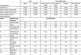 Nelson Denny Score Chart Heart Disease And Stroke Statistics 2018 Update A Report