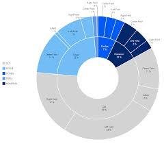 Sunburst Chart In Excel Sunburst Charts Homerun Or Groundout