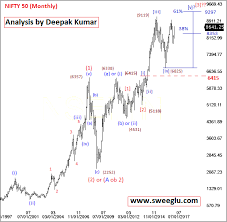 Elliott Wave Analysis Of Nifty For Long Term Bigger