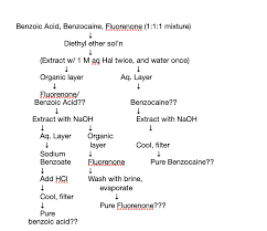Benzoic Acid Extraction Flow Chart Separation Flow Chart For Benzoic Acid Benzocaine