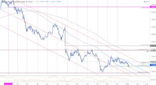 Gbpcad Live Chart Gbp Cad Testing Key Support Ahead Of Canada Employment
