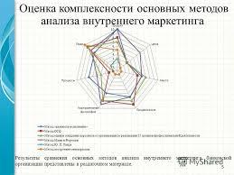 Презентация на тему Презентация дипломной работы на тему  5 Оценка комплексности основных методов анализа внутреннего маркетинга