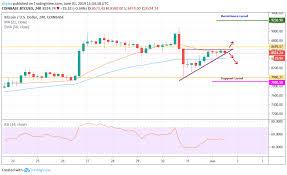 Bitcoin Price Analysis 3 June 2019 Bitcoin Value Coinnounce
