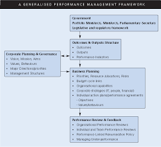 performance management in the aps apsc a generalised performance management framework