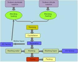 Zeolite Production Process Zeolite Production Line 4 A