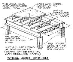 image steel_joist_system for term side of card are test prep Modern House Plans Youtube image steel_joist_system for term side of card Modern Small House Plans