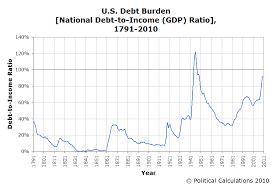 Visualizing The U S National Debt 1791 2010 Seeking Alpha