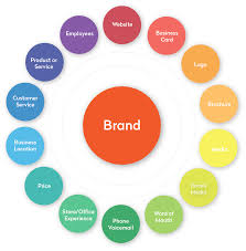 brand development web design seo graphic design frisco texas map is laid out to maximize your brand development design and advertising potential contact us today to set up a consultation see how we can help