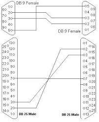 db9 wiring diagram db9 wiring diagrams