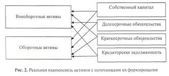 Оборотный капитал коммерческой организации курсовая cкачать Оборотный капитал коммерческой организации курсовая