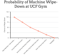 Ucf Acceptance Chart A Chart Showing The Chance Of If Members Will Wipe Down