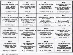 Personality Compatibility Myers Briggs Chart Website Of