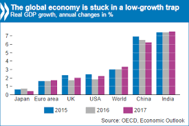 Global Economy Stuck In Low Growth Trap Policymakers Need