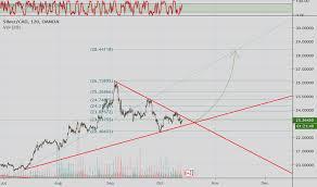 Trader Johngalt777 Trading Ideas Charts Tradingview
