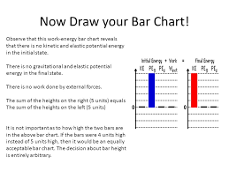 Energy Bar Charts Physics Work And Energy Objectives The Student Will Understand The