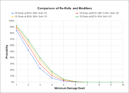 Hammer Of Math Understanding Modifiers And Re Rolls