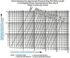 Pressure Drop Chart Corrugated Hoses Exhaust System Parts Catalytic Converters