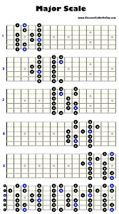 All The Guitar Scales Chart Major Scale 5 Patterns Discover Guitar Online Learn To