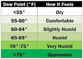 Dew Point Chart Oppressive