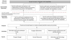 Evaluation Of The Social Development Partnerships Program Canadaca