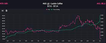 This is a visual representation of the price action in the market, over a certain period of time. Luckin Coffee Crashes 76 Thursday What You Need To Know Nasdaq Lk Seeking Alpha