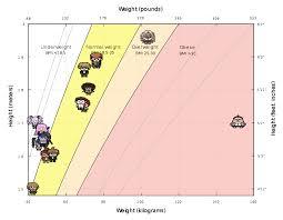 Ace Bmi Chart Useless Dr1 Characters Bmi Chart Danganronpa