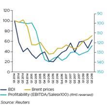Transportation Index Chart Transportation Economic Studies Coface