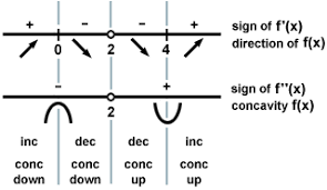 First Derivative Sign Chart Sparknotes Calculus Ab Applications Of The Derivative