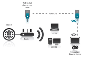 how to easily extend your home network with powerline networking best home network setup 2015 at Home Wired Network Security Diagram