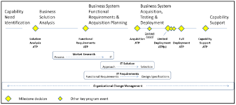 Business Capability Acquisition Cycle Acqnotes