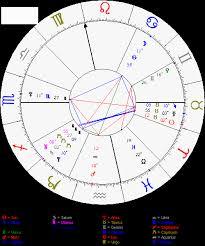 Know My Birth Chart Scorpio Spiders Astrology