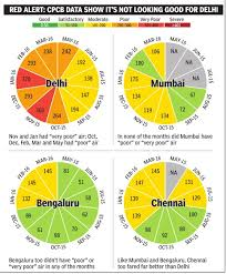 Air Pollution India Indpaedia