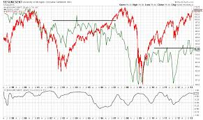 Confidence Index Chart If Consumer Confidence Is An Indicator Market Sell Off Not