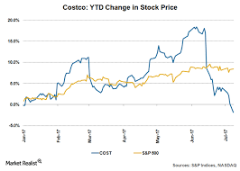 Costco Stock Quote Captivating Is It Too Late To Buy Costco New Costco Stock Quote