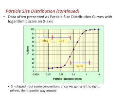 Gravel Rock Size Chart Soil Classification Autodealerservice