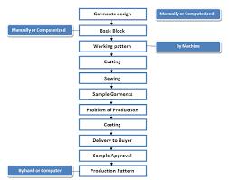 Flow Chart Of Garments Sample Making Ordnur