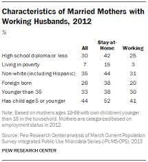 comparing stay at home moms and working moms pew research center characteristics of married mothers working husbands 2012