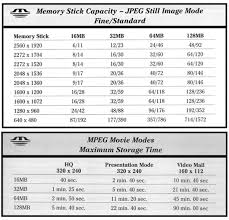 Flash Memory Capacity Chart Sony Memory Stick Capacity Chart