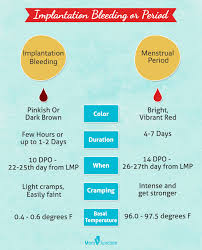 Menstruation Color Chart Implantation Calculator When Does Implantation Bleeding Occur